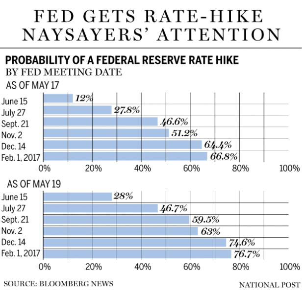 FP0519_Fed_probability