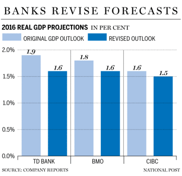 FP0512_Bank_GDP_Projections
